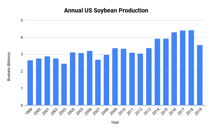 Annual US soybean production