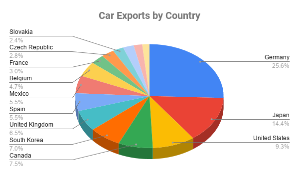 Car Exports by Country
