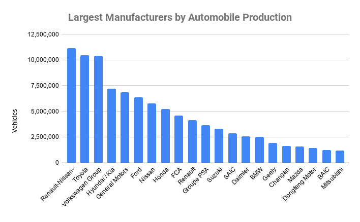 Largest Manufacturers by Automobile Production