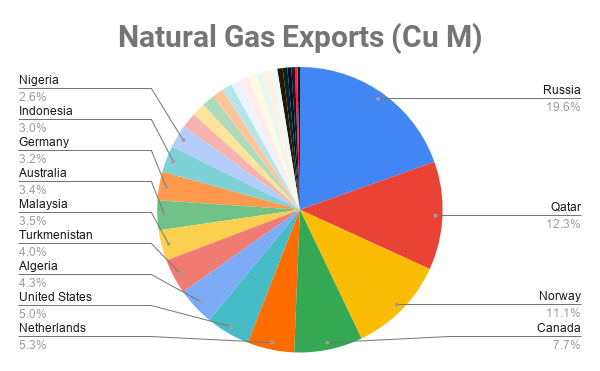 Natural Gas Exports by Country