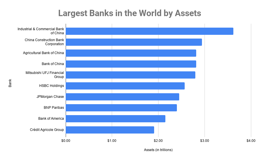 Largest Banks in the World by Assets