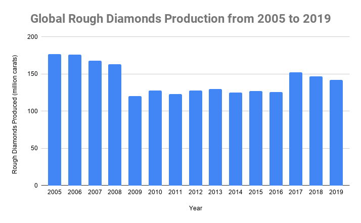 Global Rough Diamonds Production from 2005 to 2019