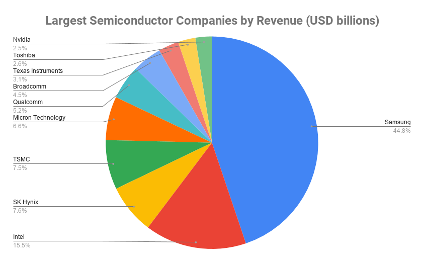 Largest Semiconductor Companies