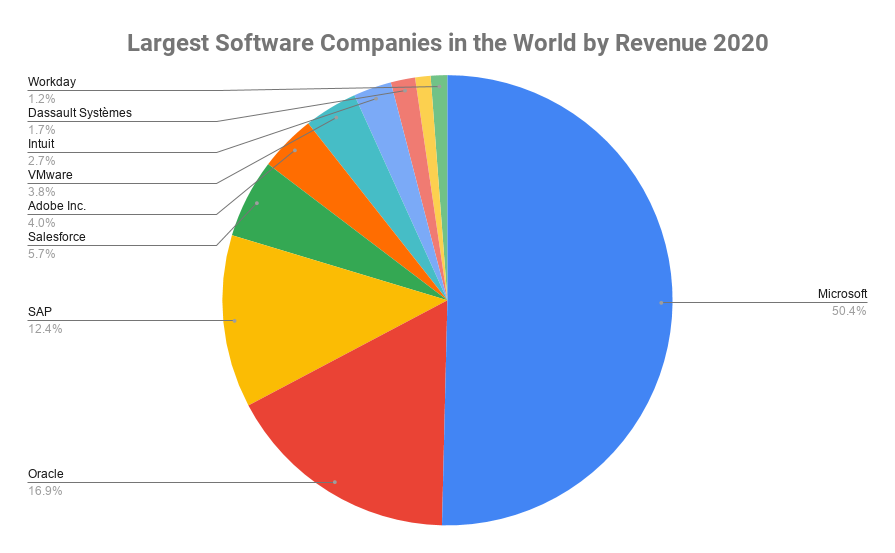 Largest Software Companies