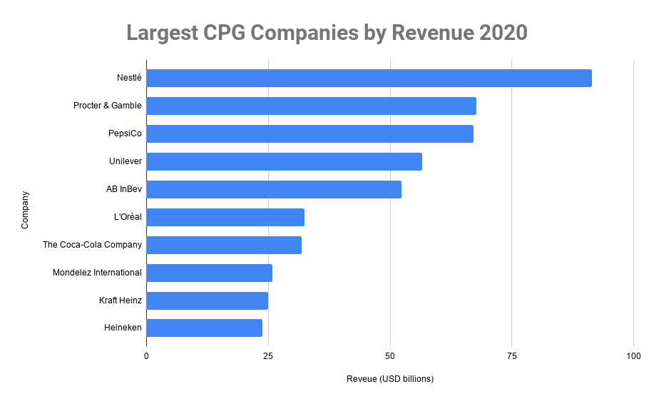 largest cpg companies