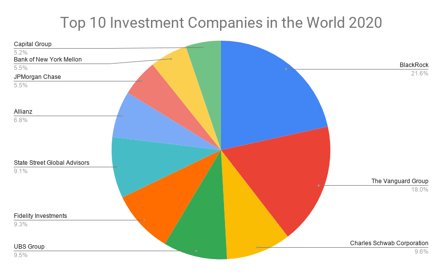 Top 10 Investment Companies