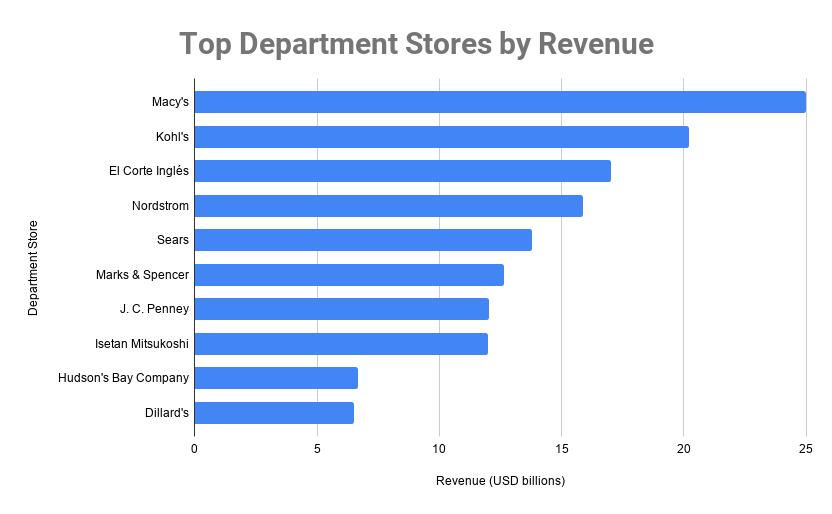 top department stores