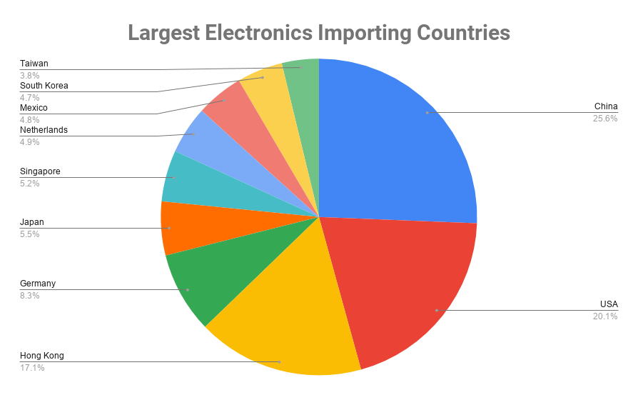 largest electronics importers by country
