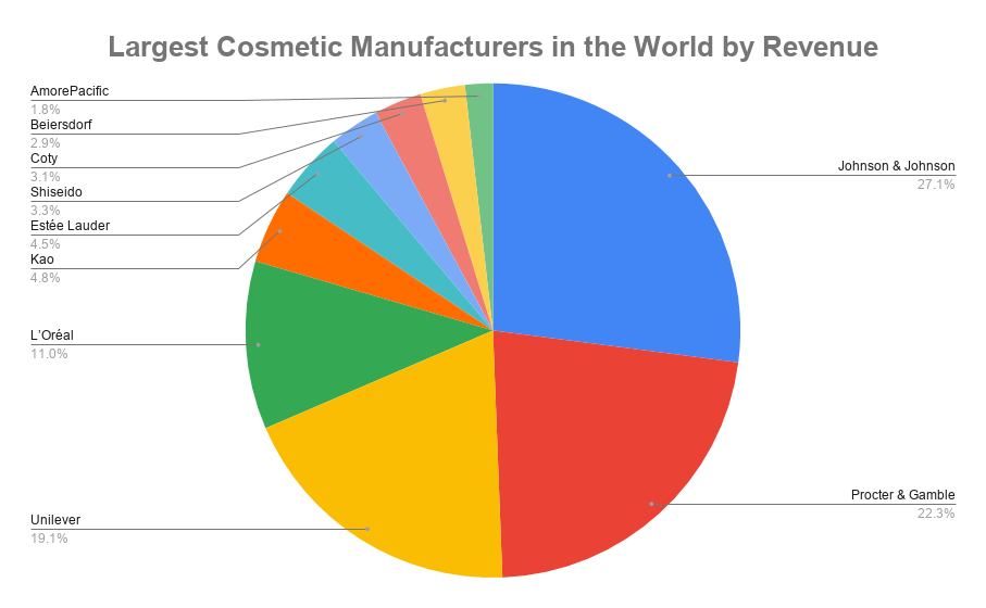 Largest Cosmetic Manufacturers in the World