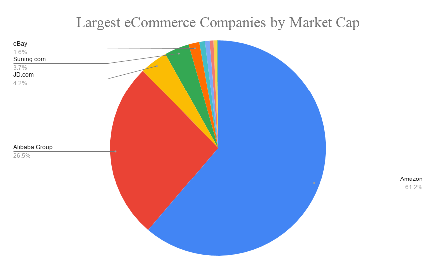 biggest ecommerce companies