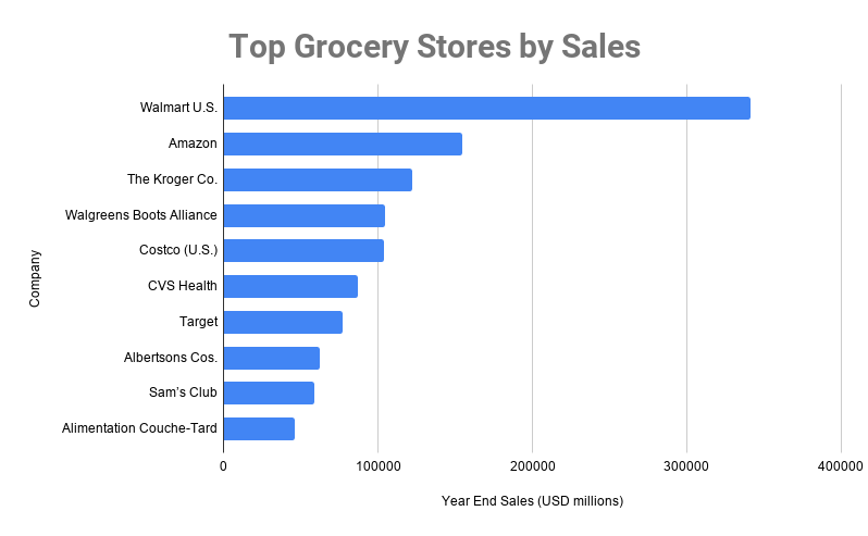 grocery store rankings