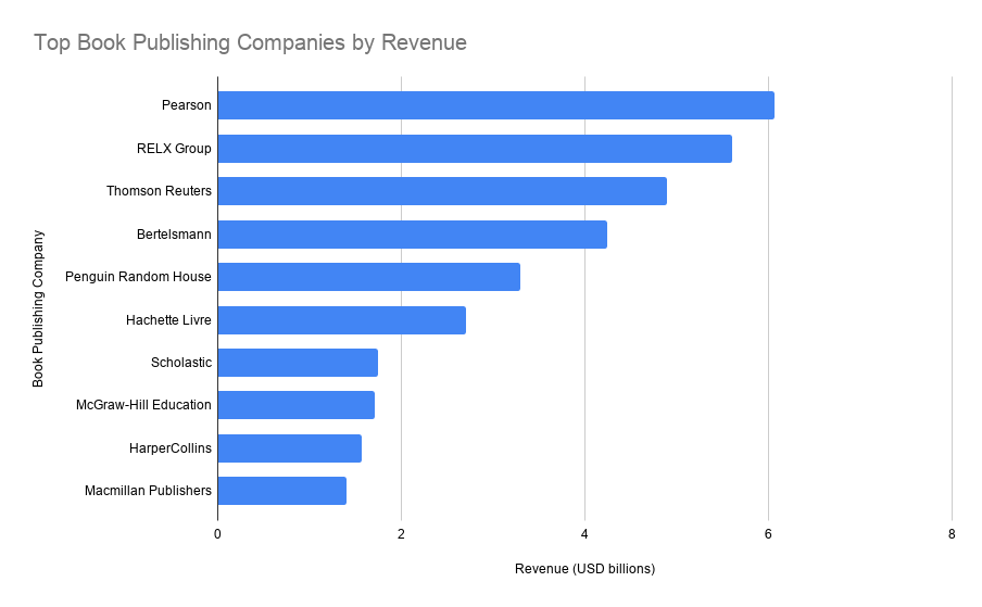 top book publishing companies in the world