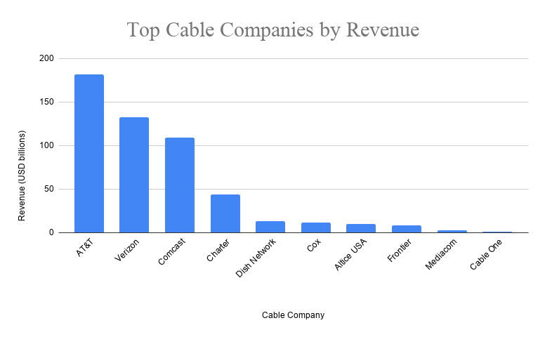 top cable companies