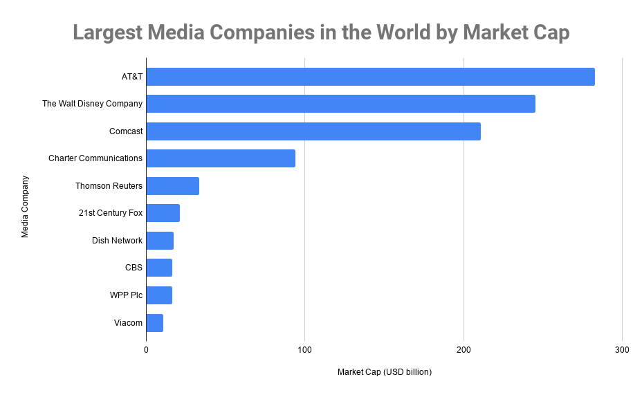 biggest media companies in the world