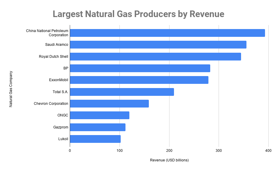 largest natural gas producers