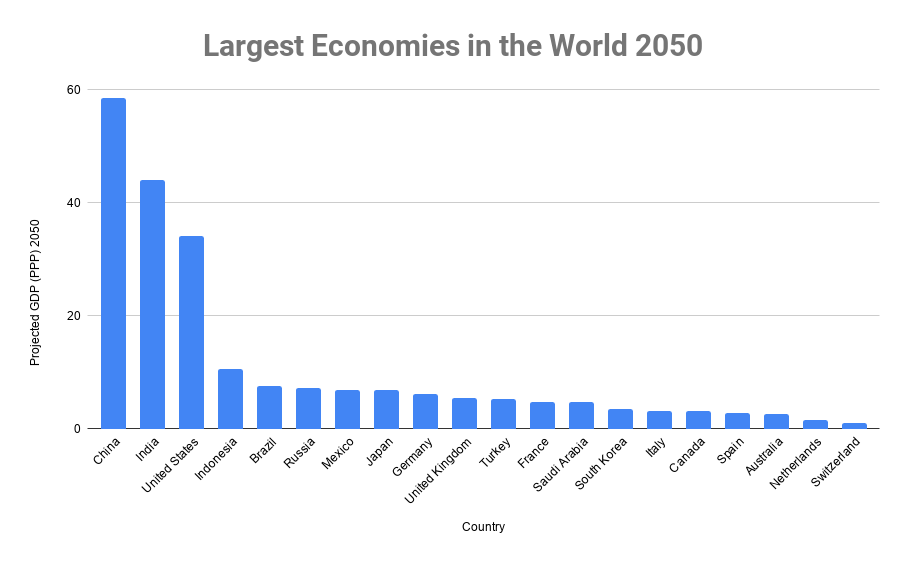Largest Economies in the World 2050