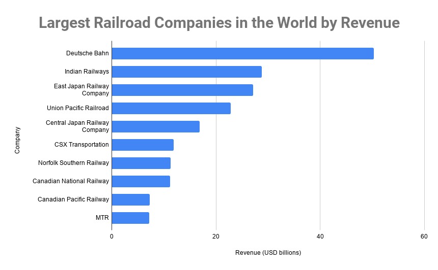 Largest Railroad Companies in the World by Revenue