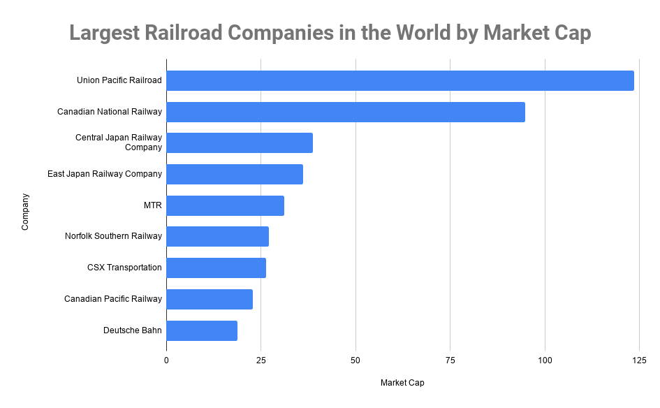 Largest Railroad Companies in the World