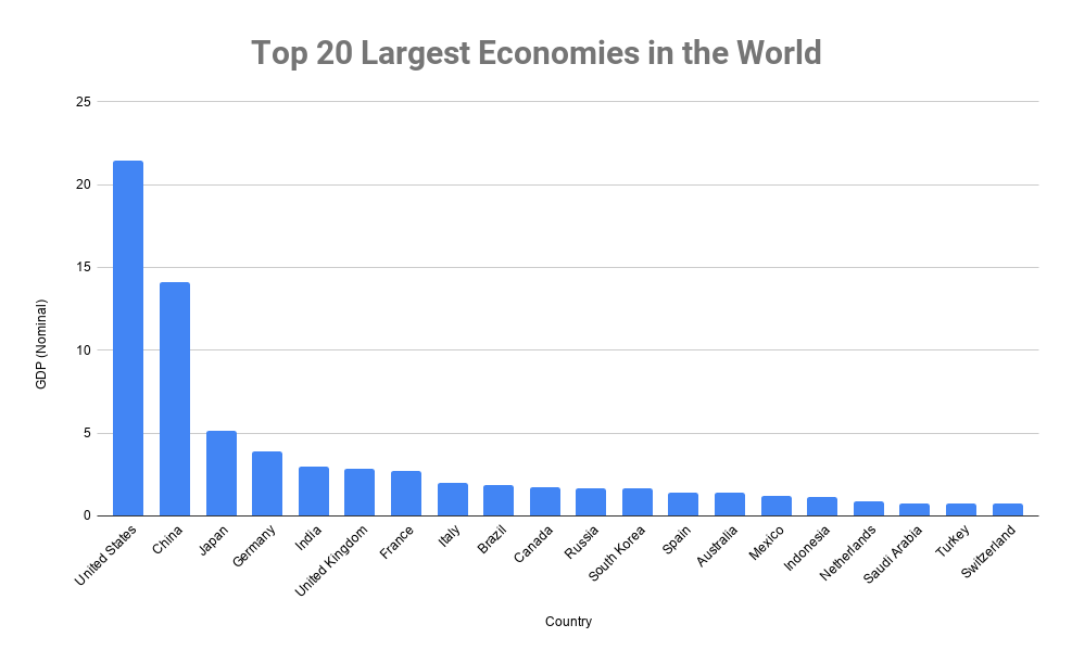 largest economies in the world 2020
