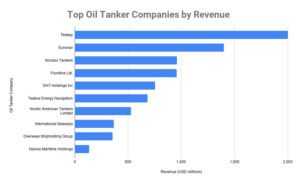 top 10 oil tanker companies