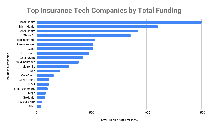 Top Insurance Tech Companies by Total Funding