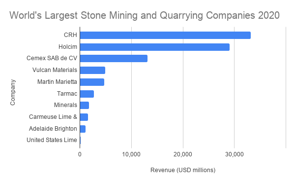 Largest stone mining companies in the world
